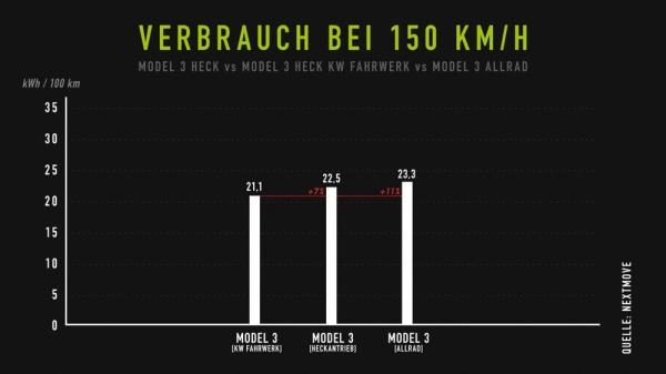 Tesla Model 3 Performance: So kombiniert man Tuning und Elektro:  (Bild 1)