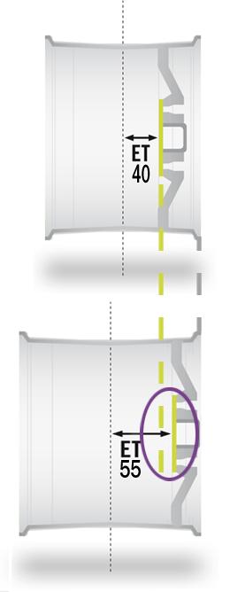 Darstellung der beiden Felgen, mit unterschiedlichen Breiten und Einpresstiefen