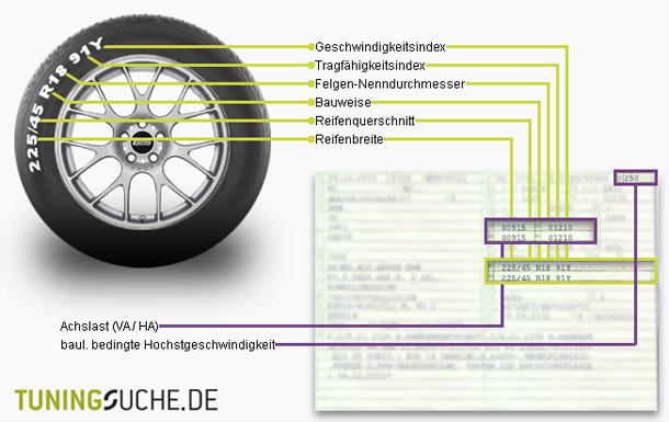 Darstellung der Reifenkennzeichnung